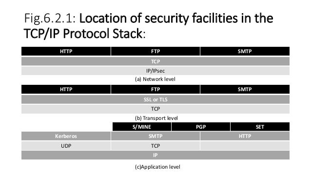 which is not an application layer protocol used in internet
