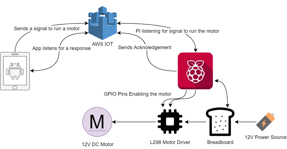recent machine learning applications to internet of things