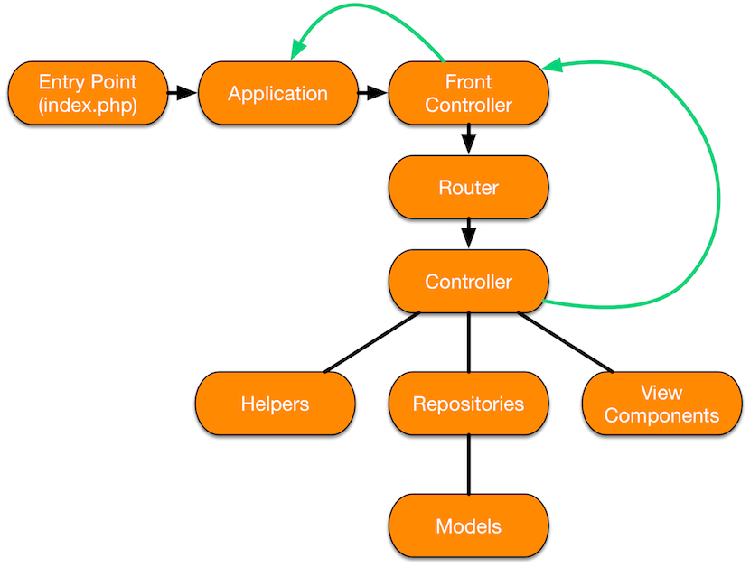 application request routing part 1