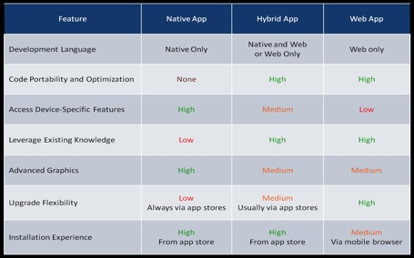 difference between web application and native app
