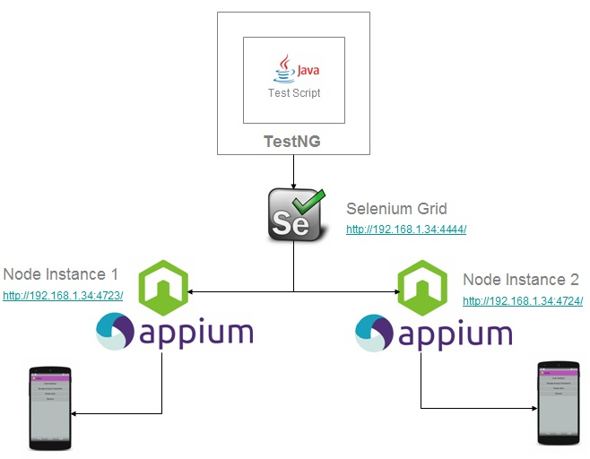 how to test android application using appium