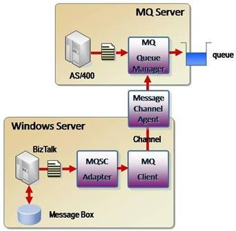 websphere application server db2 connection